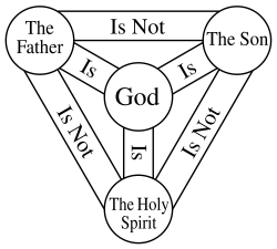 Shield of the Trinity